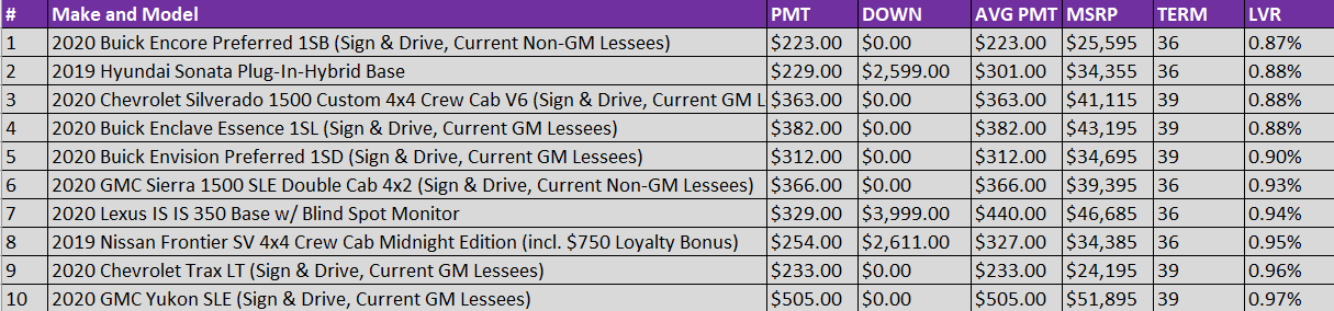 Car Lease Deals - May
