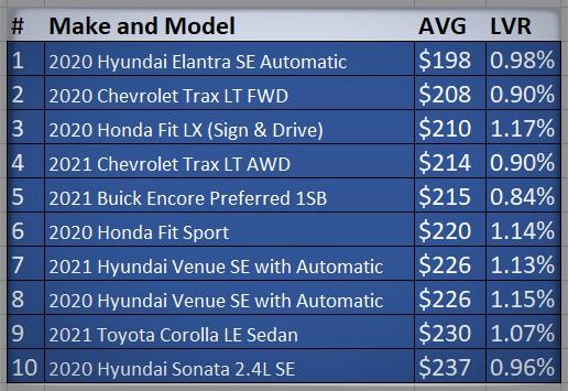 Top-10 Cheapest Car Lease Deals